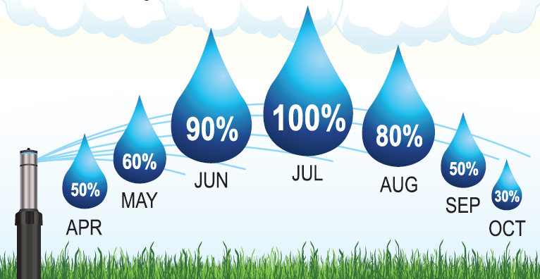 Why seasonally adjusting and checking your commercial irrigation system is important?